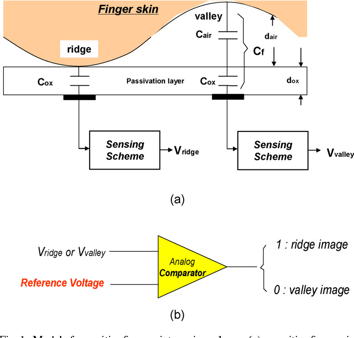 figure 1 from design and implementation of a capacitive fingerprintFigure 1 A Comparator Circuit Model #11