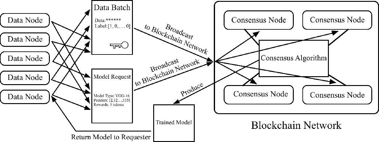 Figure 1 for Proof of Learning (PoLe): Empowering Machine Learning with Consensus Building on Blockchains