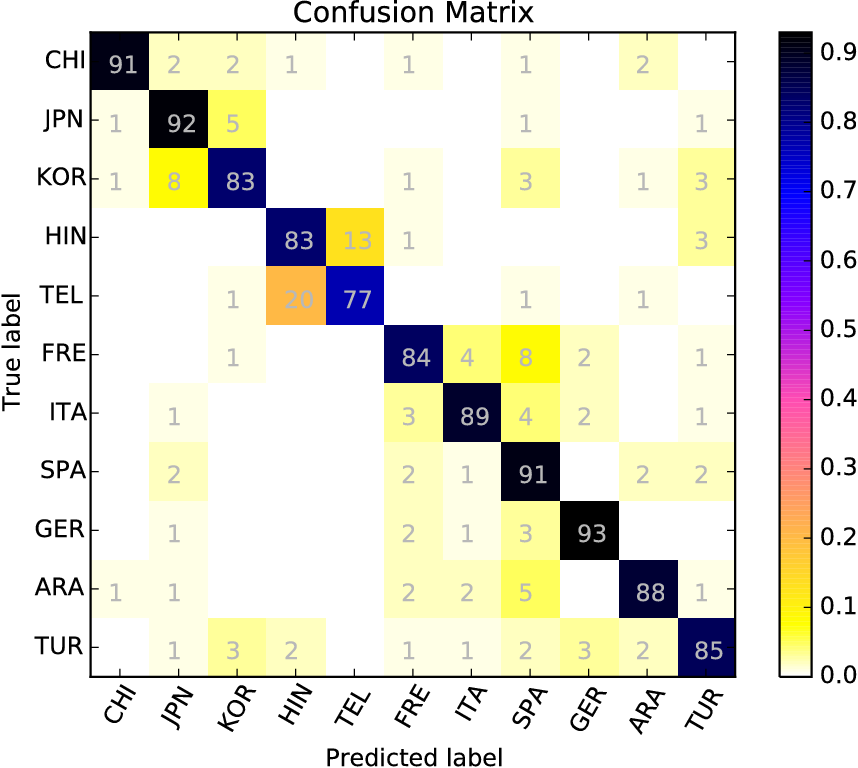 Figure 2 for Can string kernels pass the test of time in Native Language Identification?