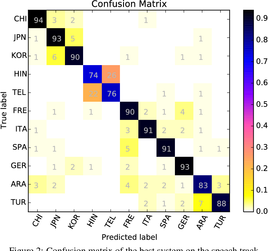 Figure 4 for Can string kernels pass the test of time in Native Language Identification?