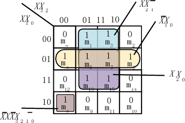 Figure 2 for Design Space Exploration of Neural Network Activation Function Circuits