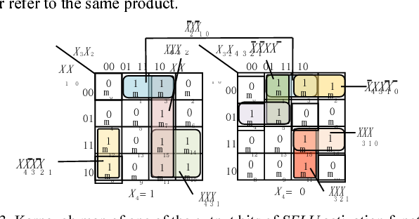 Figure 3 for Design Space Exploration of Neural Network Activation Function Circuits