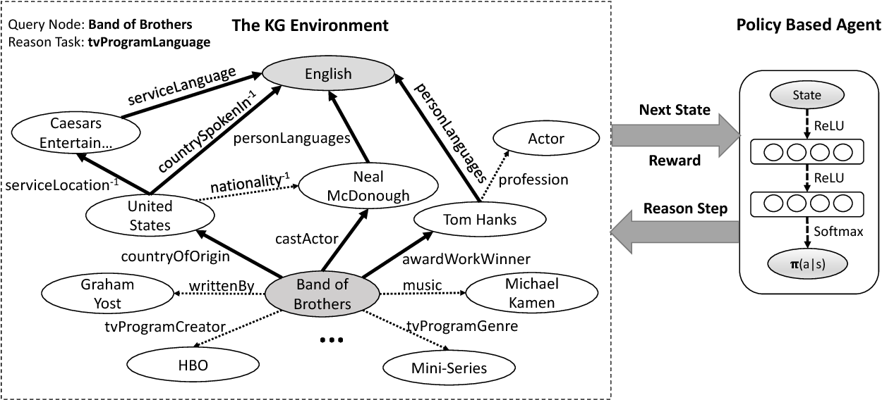 Figure 1 for DeepPath: A Reinforcement Learning Method for Knowledge Graph Reasoning