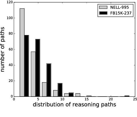 Figure 4 for DeepPath: A Reinforcement Learning Method for Knowledge Graph Reasoning