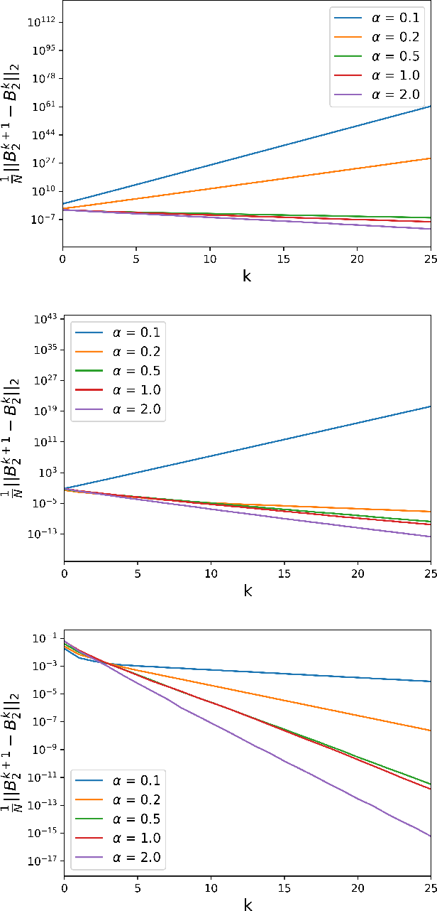Figure 2 for Asymptotic errors for convex penalized linear regression beyond Gaussian matrices