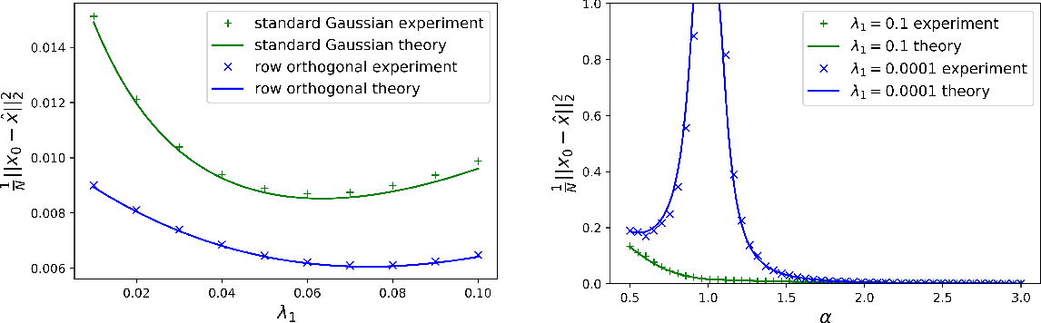 Figure 1 for Asymptotic errors for convex penalized linear regression beyond Gaussian matrices