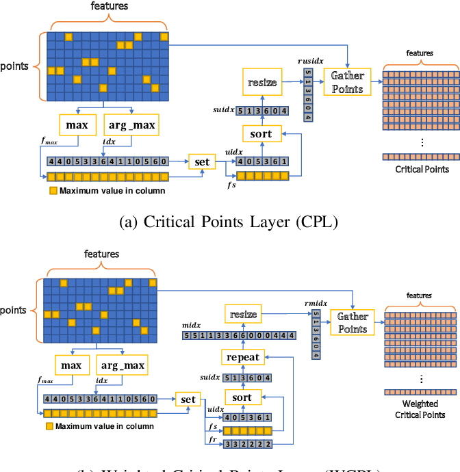Figure 1 for Adaptive Hierarchical Down-Sampling for Point Cloud Classification