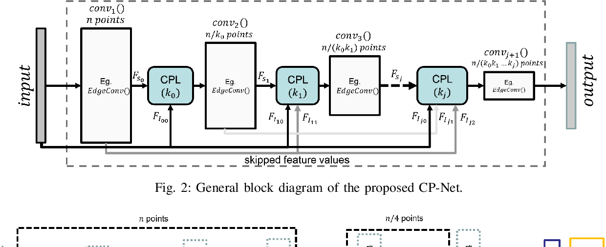 Figure 2 for Adaptive Hierarchical Down-Sampling for Point Cloud Classification