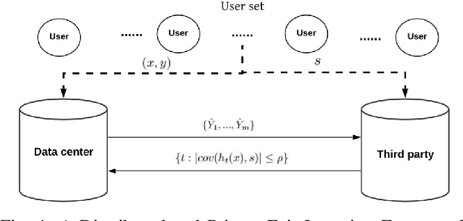Figure 1 for A Distributed Fair Machine Learning Framework with Private Demographic Data Protection