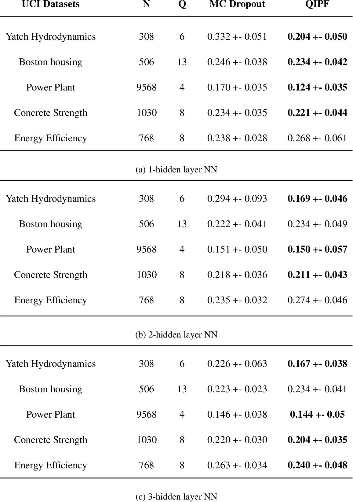 Figure 2 for Towards a Kernel based Physical Interpretation of Model Uncertainty