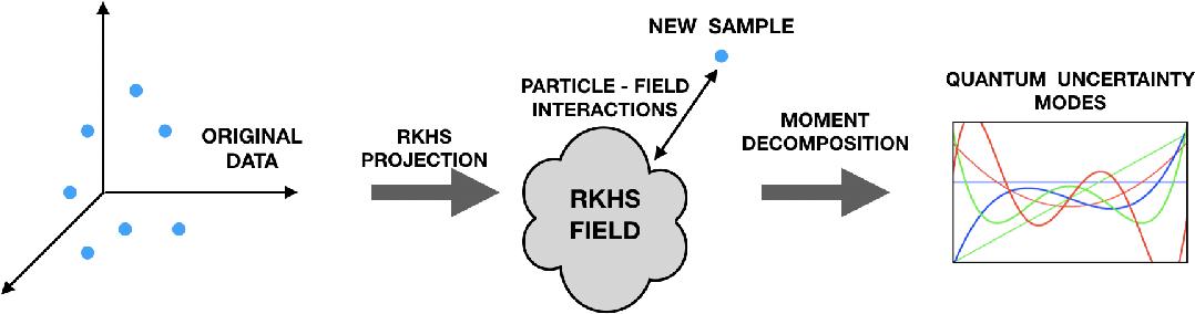 Figure 1 for Towards a Kernel based Physical Interpretation of Model Uncertainty