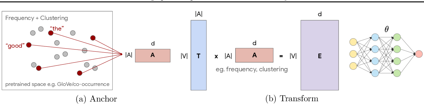 Figure 1 for Anchor & Transform: Learning Sparse Representations of Discrete Objects