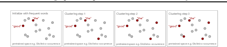 Figure 3 for Anchor & Transform: Learning Sparse Representations of Discrete Objects