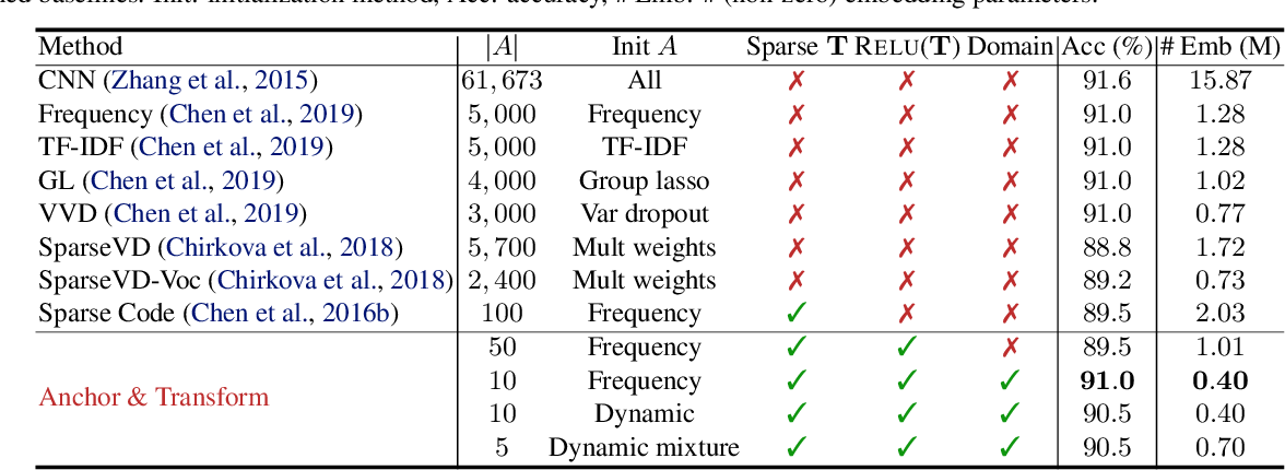 Figure 2 for Anchor & Transform: Learning Sparse Representations of Discrete Objects