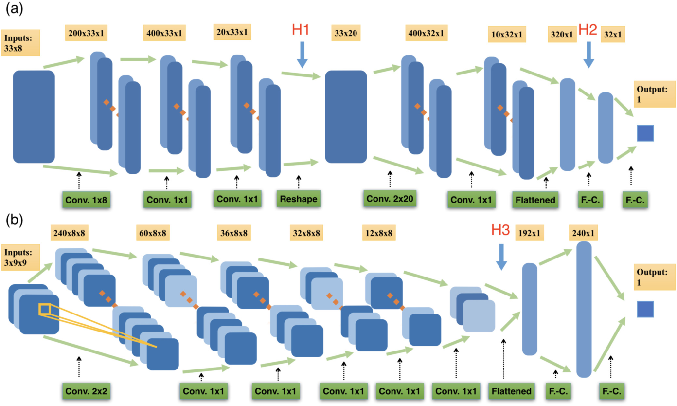 Figure 1 for Deep Learning Topological Invariants of Band Insulators