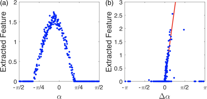 Figure 3 for Deep Learning Topological Invariants of Band Insulators