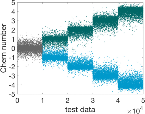 Figure 4 for Deep Learning Topological Invariants of Band Insulators