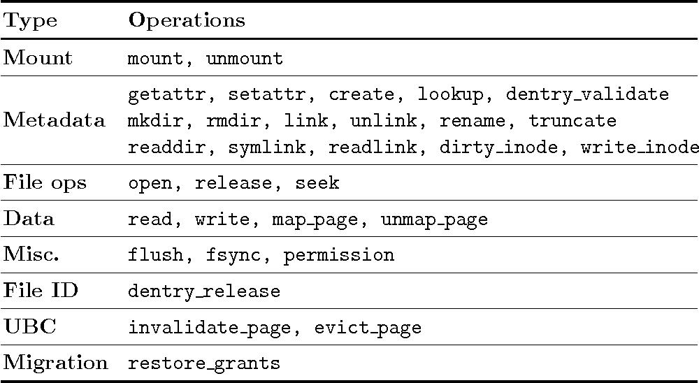 PDF] File system virtual appliances - Semantic Scholar