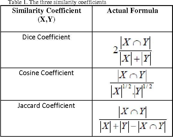 PDF] Comparison of Jaccard , Dice , Cosine Similarity Coefficient To