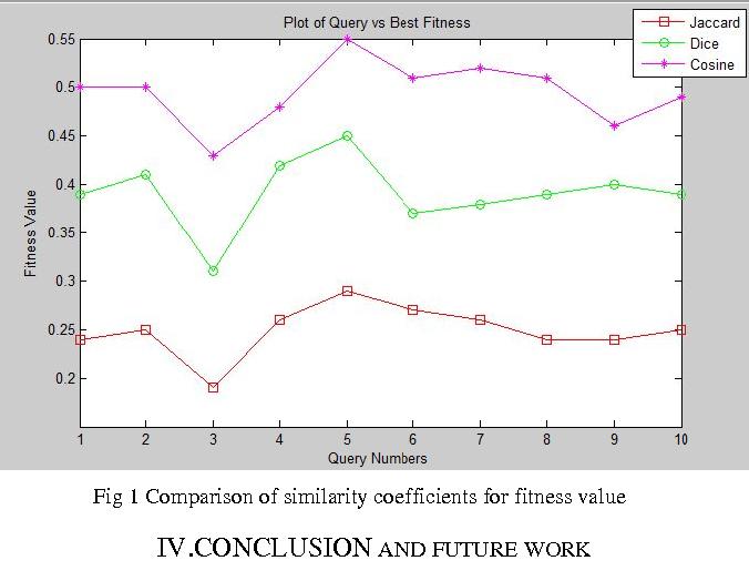 PDF] Comparison of Jaccard , Dice , Cosine Similarity Coefficient To
