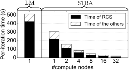 Figure 1 for Stochastic Bundle Adjustment for Efficient and Scalable 3D Reconstruction
