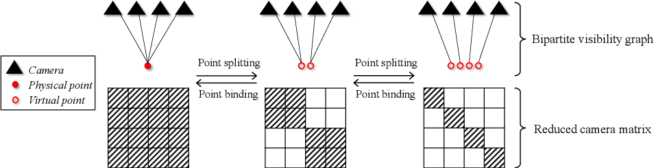 Figure 3 for Stochastic Bundle Adjustment for Efficient and Scalable 3D Reconstruction