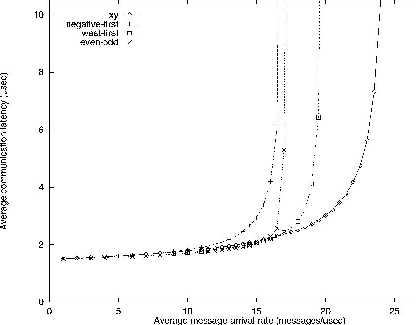 Fig. 4. Performance of the algorithms under uniform traffic.