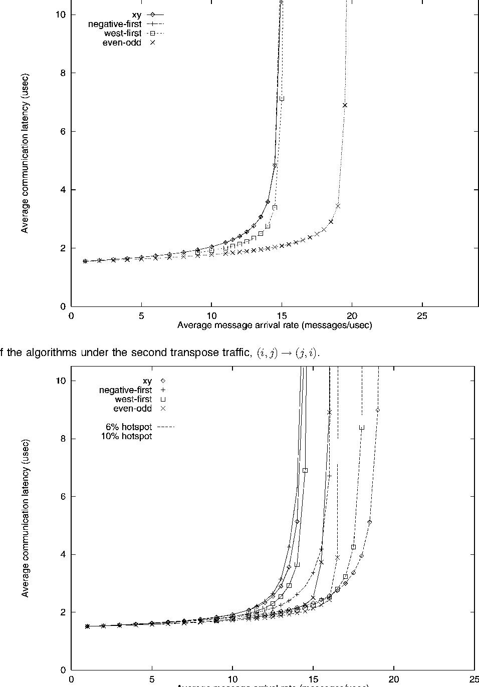 Fig. 6. Performance of the algorithms under the second transpose traffic, i; j ! j; i .