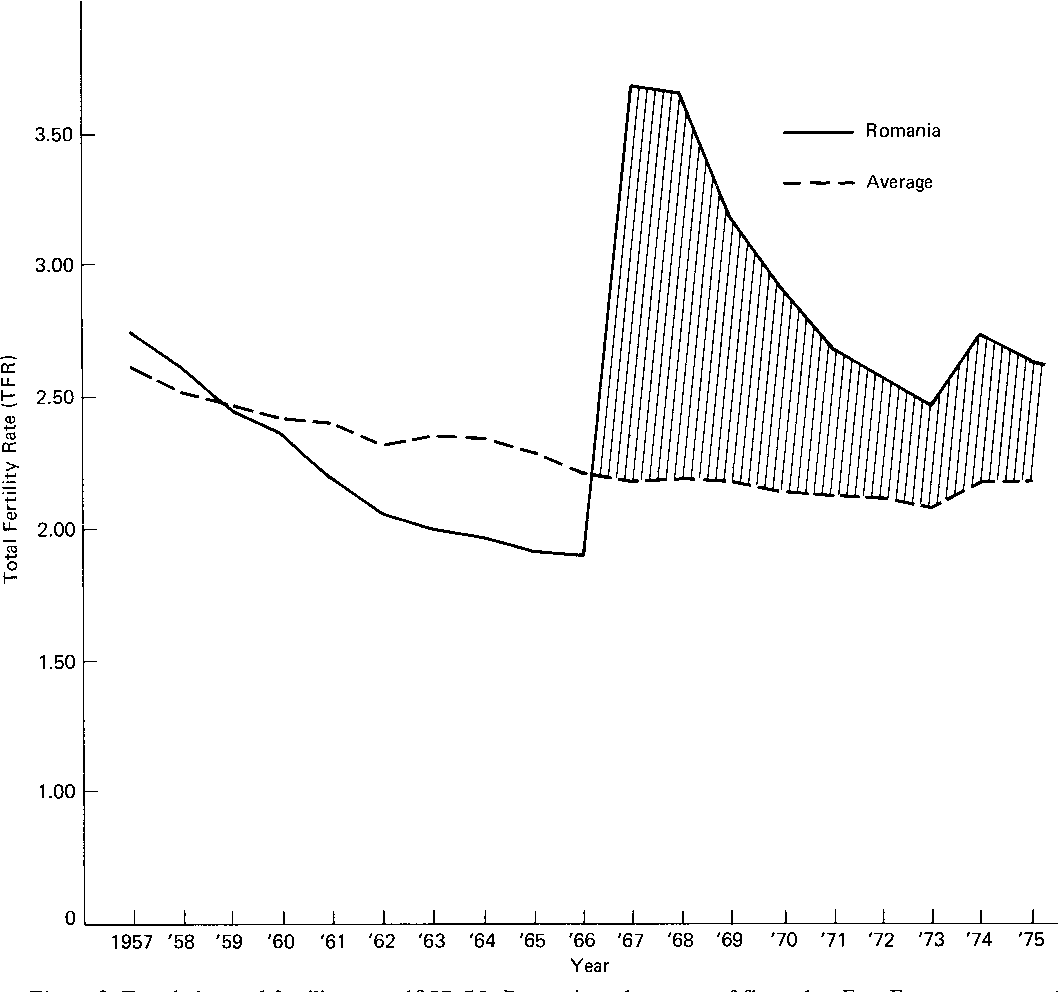 b85618fc85e Figure 2 from Romania's 1966 anti-abortion decree: the demographic ...