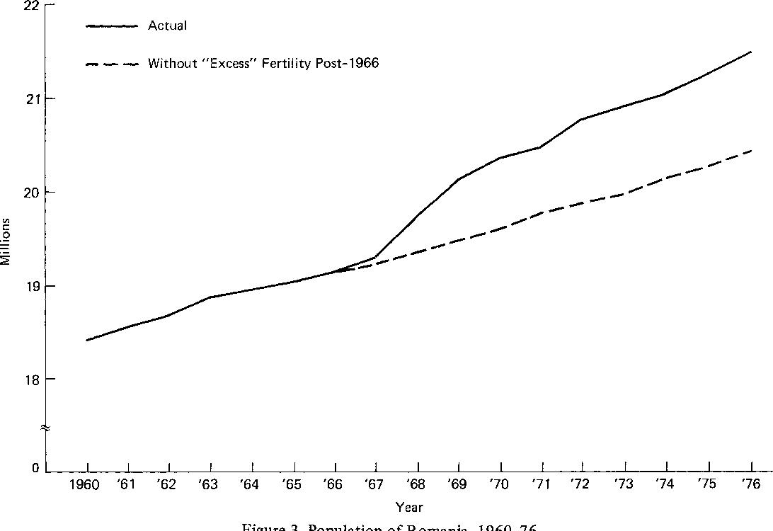 8a6e1b16f4e Figure 3 from Romania's 1966 anti-abortion decree: the demographic ...
