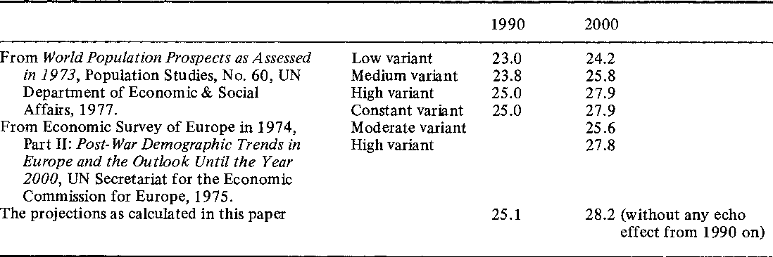 d3496b57f36 Table 2 from Romania's 1966 anti-abortion decree: the demographic ...