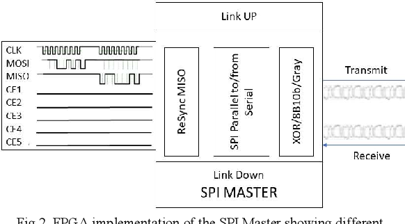 Low Cost FPGA Implementation of a SPI over High Speed