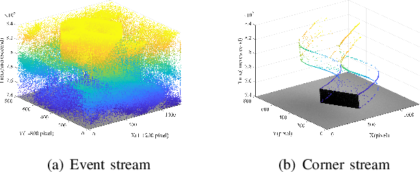 Figure 1 for SE-Harris and eSUSAN: Asynchronous Event-Based Corner Detection Using Megapixel Resolution CeleX-V Camera