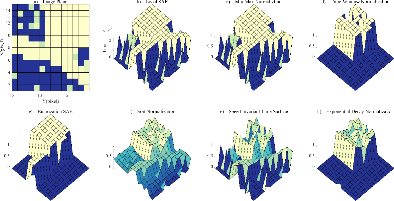 Figure 2 for SE-Harris and eSUSAN: Asynchronous Event-Based Corner Detection Using Megapixel Resolution CeleX-V Camera