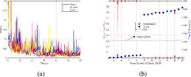 Figure 3 for SE-Harris and eSUSAN: Asynchronous Event-Based Corner Detection Using Megapixel Resolution CeleX-V Camera