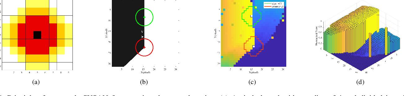 Figure 4 for SE-Harris and eSUSAN: Asynchronous Event-Based Corner Detection Using Megapixel Resolution CeleX-V Camera