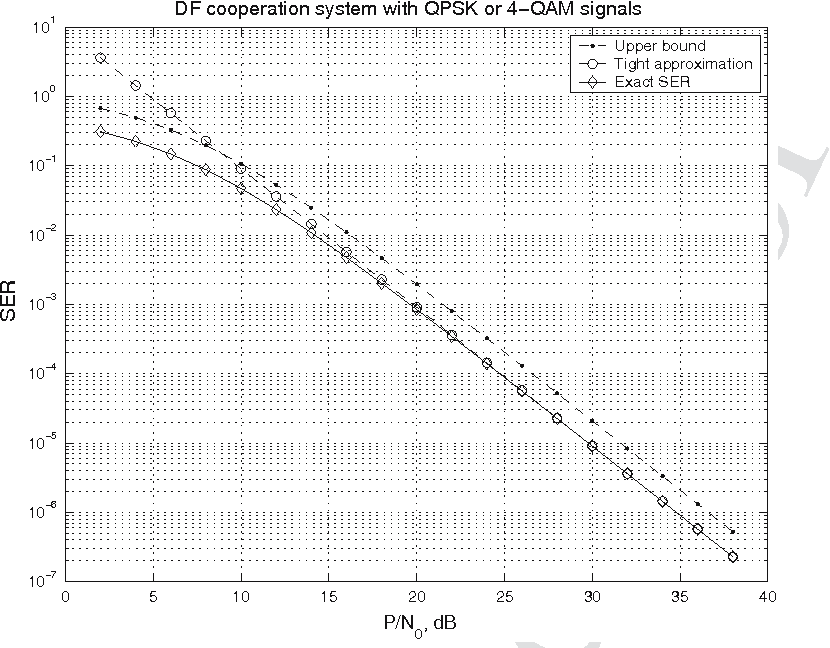 Fig. 2 Comparison of the exact SER formulation, the upper bound and the asymptotically tight approximation for the DF cooperation systemwith QPSK or 4-QAM signals. We assumed that δ2 s,d = δ2s,r = δ2r,d = 1,N0 = 1, and P1 = P2 = P/2