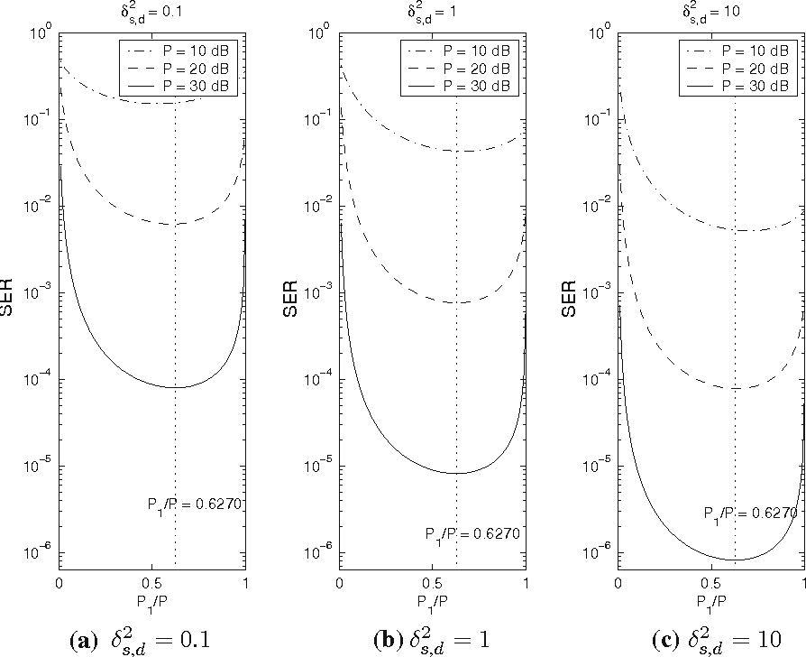 Fig. 3 SER of the DF cooperation systems with δ2s,r = 1 and δ2r,d = 1: (a) δ 2 s,d = 0.1; (b) δ2 s,d = 1; and (c) δ2 s,d = 10. The asymptotic optimum power allocation is P1/P = 0.6270 and P2/P = 0.3730.