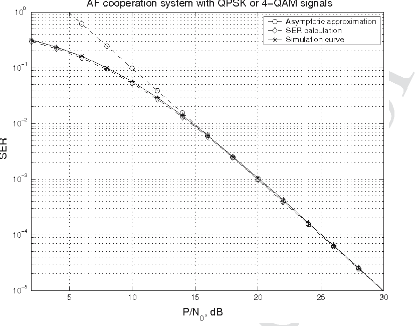 Fig. 4 Comparison of the SER approximations and the simulation result for the AF cooperation system with QPSK or 4-QAM signals. We assumed that δ2 s,d = δ2s,r = δ2r,d = 1, N0 = 1, and P1/P = 2/3 and P2/P = 1/3