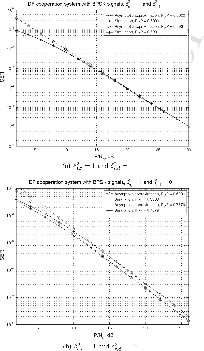Fig. 5 Performance of the DF cooperation systems with BPSK signals: optimum power allocation versus equal power scheme