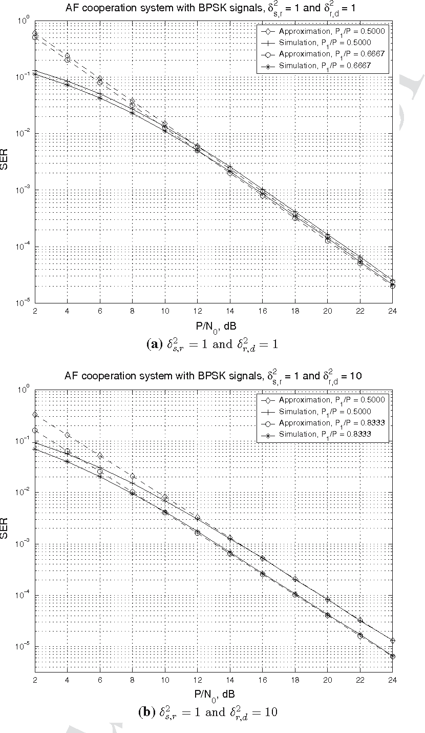 Fig. 7 Performance of the AF cooperation systems with BPSK signals: optimum power allocation versus equal power scheme