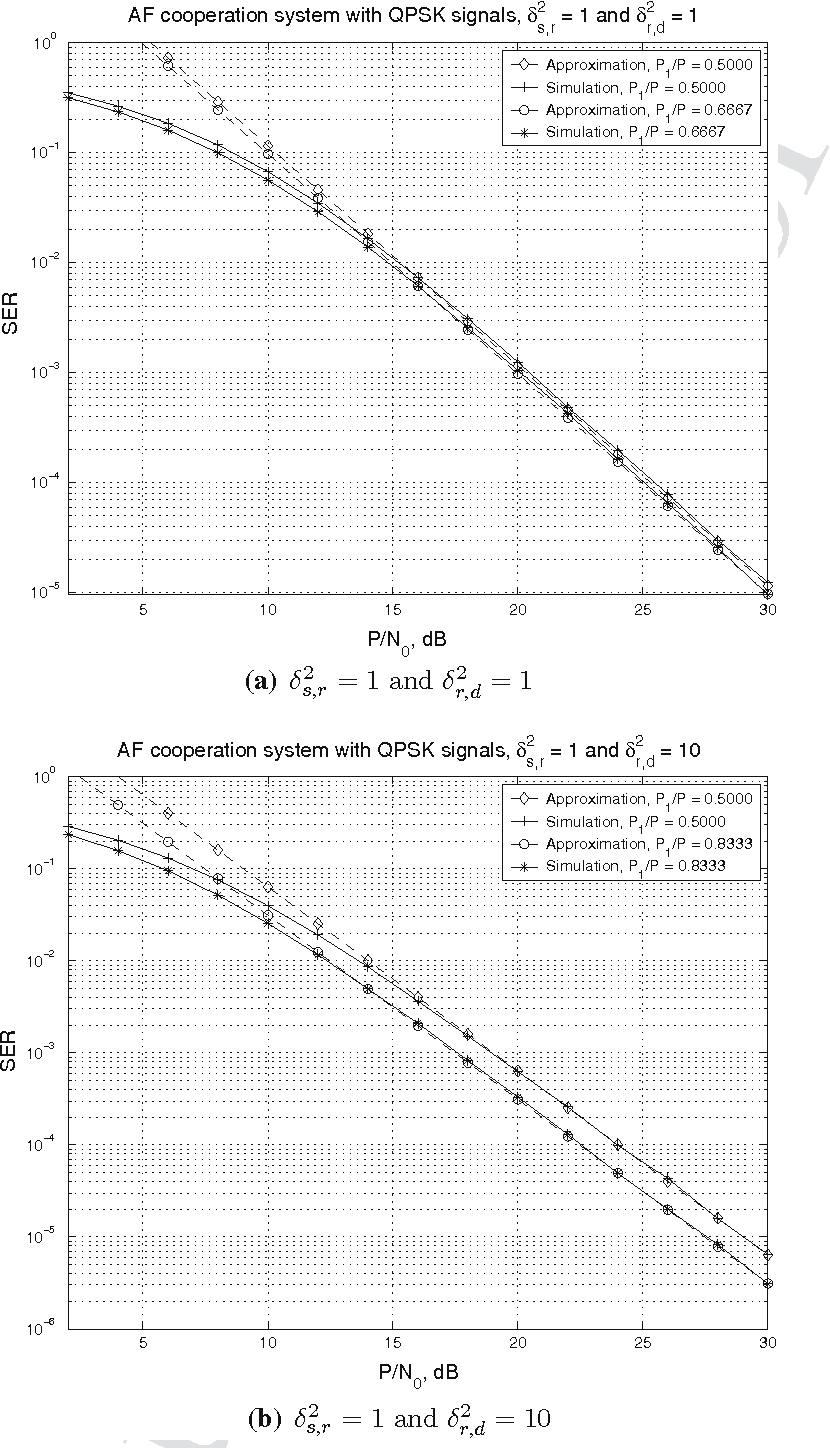 Fig. 8 Performance of the AF cooperation systems with QPSK signals: optimum power allocation versus equal power scheme