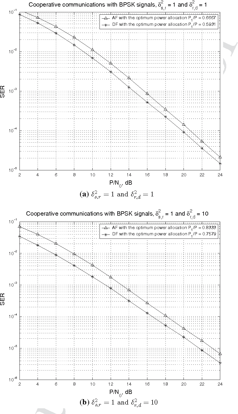 Fig. 9 Performance comparison of the cooperation systems with either AF or DF cooperation protocol with BPSK signals