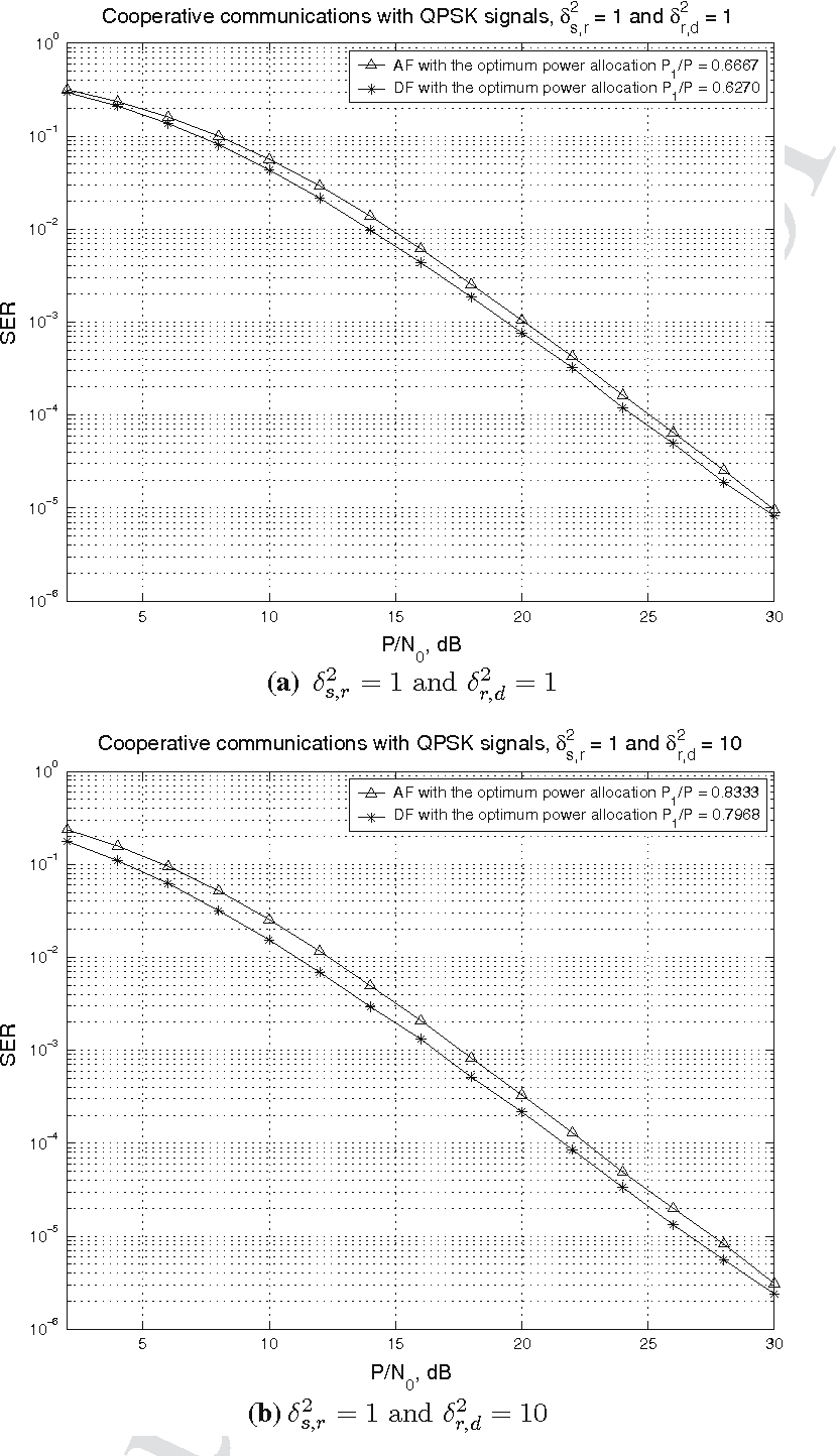 Fig. 10 Performance comparison of the cooperation systems with either AF or DF cooperation protocol with QPSK signals