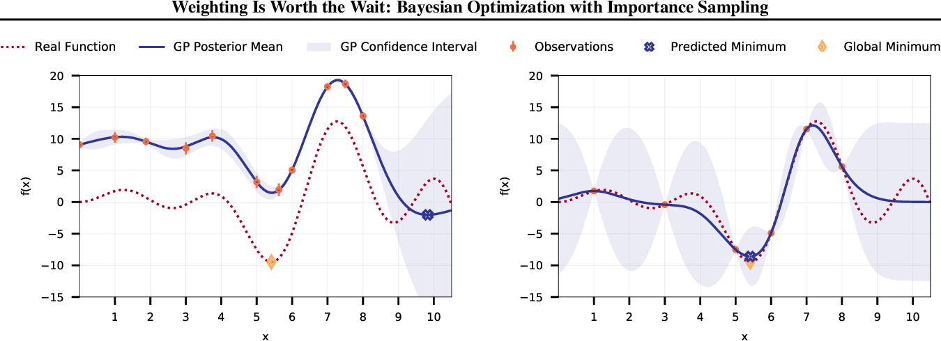 Figure 1 for Weighting Is Worth the Wait: Bayesian Optimization with Importance Sampling