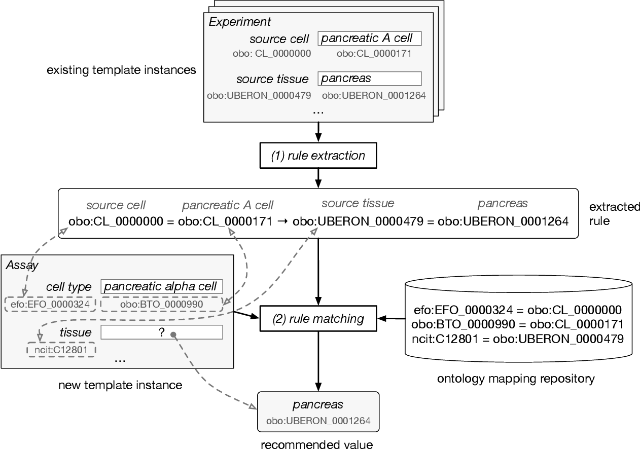 Figure 4 for Using association rule mining and ontologies to generate metadata recommendations from multiple biomedical databases