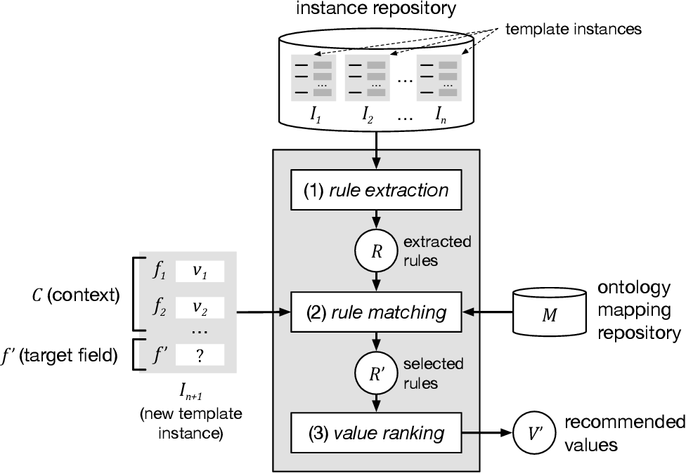 Figure 2 for Using association rule mining and ontologies to generate metadata recommendations from multiple biomedical databases