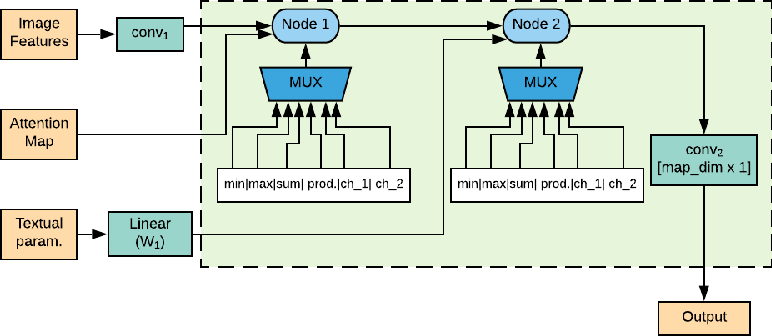 Figure 1 for Structure Learning for Neural Module Networks