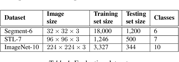 Figure 2 for Towards Robustness against Unsuspicious Adversarial Examples