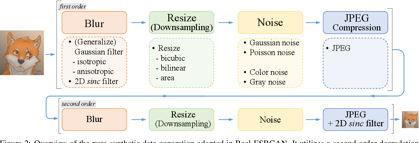 Figure 1 for Real-ESRGAN: Training Real-World Blind Super-Resolution with Pure Synthetic Data